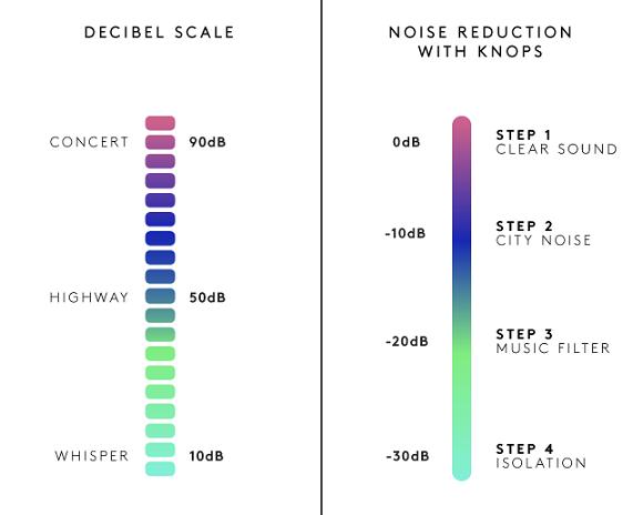 Auricolari Knops, vari livelli di riduzione rumore